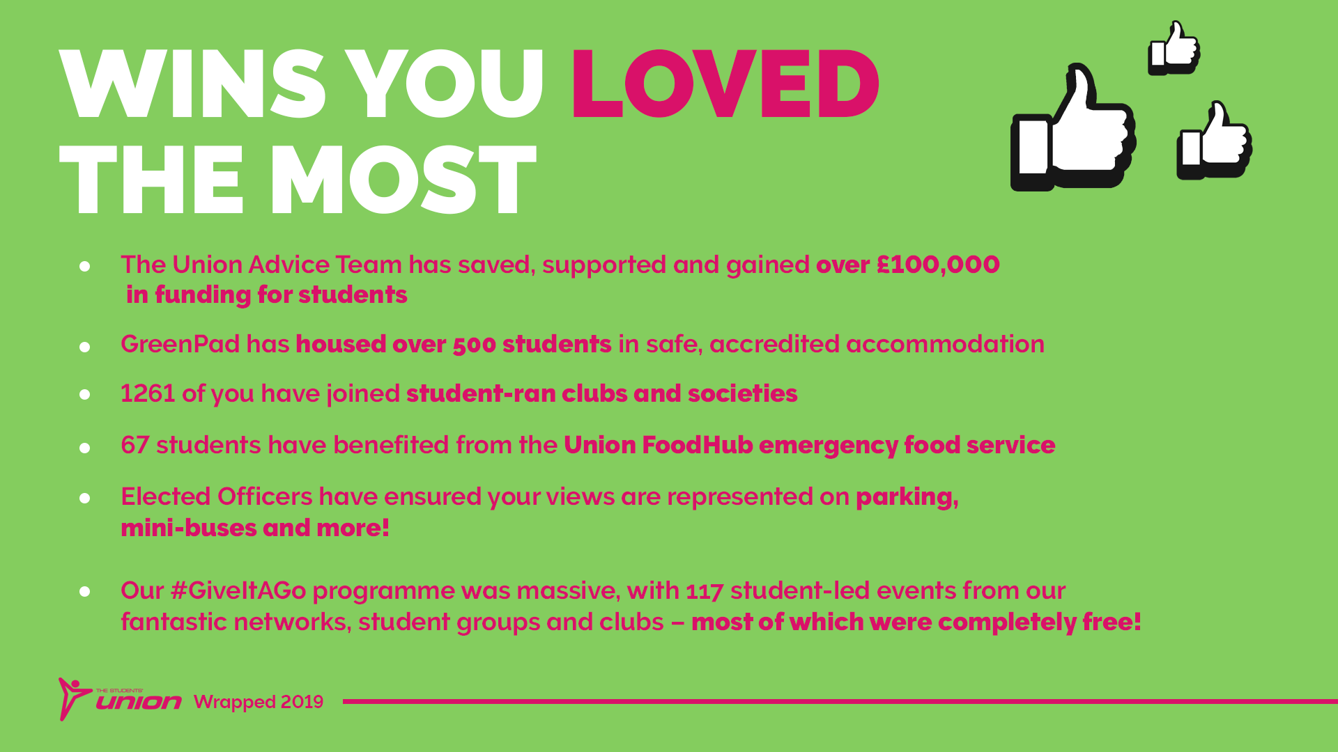 Wins you've loved the most. The Union advice team has saved, supported and gained over £100,000 in funding for students. GreenPad has housed over 500 students in safe, accredited accommodation. 1261 of you have joined student-ran clubs and societies. 67 students have benefited from the Union FoodHub emergency food service. Elected Officers have ensured your views are represented on parking, mini-buses and more! Our #GiveItAGo programme was massive, with 117 student-led events from our fantastic networks, student groups and clubs - most of which were completely free!