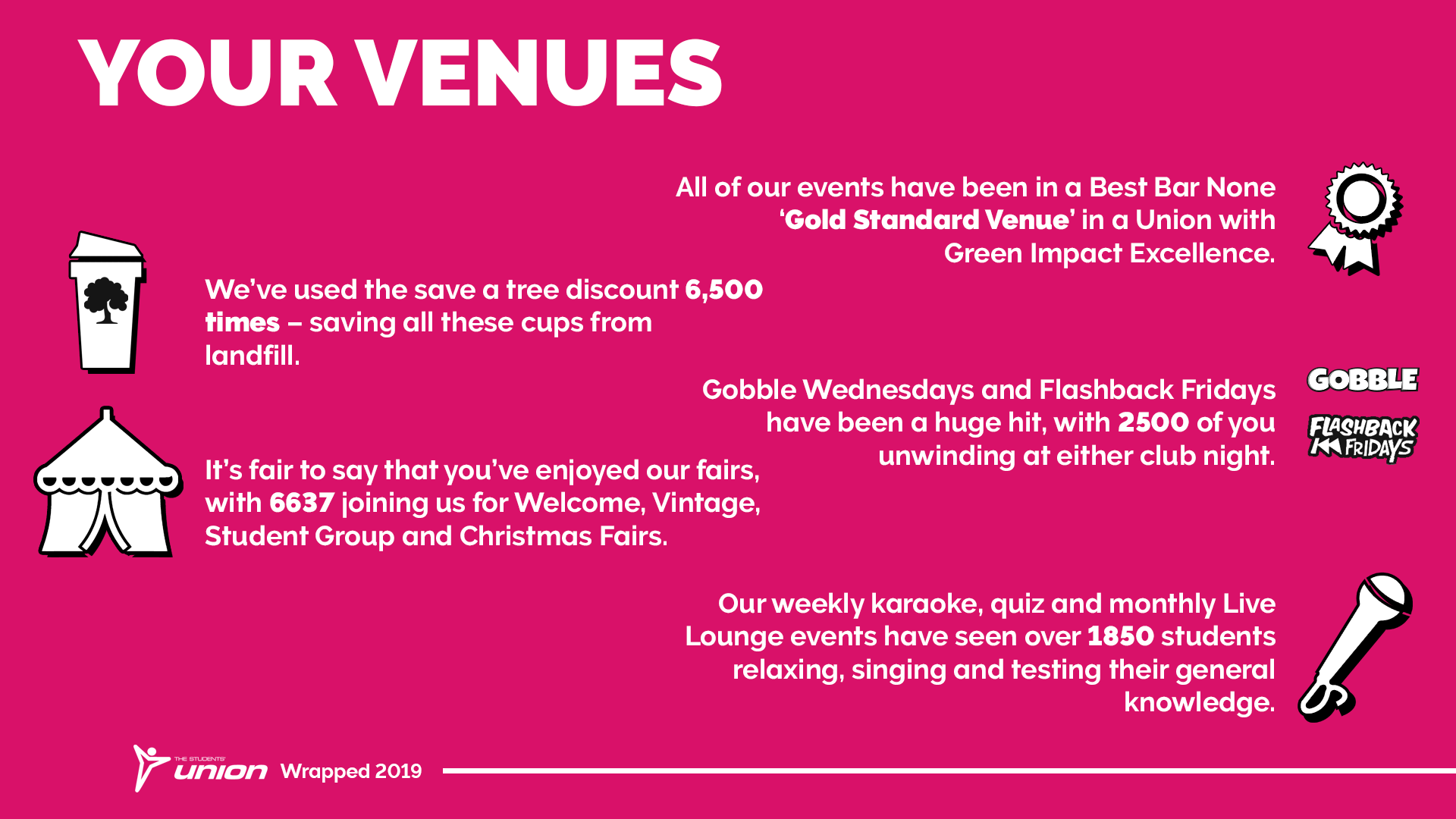 Your venues. All of our events have been in a Best Bar None 'Gold Standard Venue' in a Union with Green Impact Excellence. We've used the save a tree discount 6,500 times - saving all these cups from landfill. Gobble Wednesdays and Flashback Fridays have been a huge hit, with 2500 of you unwinding at either club night. It's fair to say that you've enjoyed our fairs, with 6637 joining us for Welcome, Vintage and Student Group and Christmas Fairs. Our weekly karaoke, quiz and monthly Live Lounge events have seen over 1850 students relaxing, singing and testing their general knowledge.