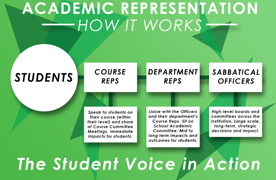 Image of how Academic Representation Works, Students report to Course Reps, who report to Department Reps, who report to Sabbatical Officers.